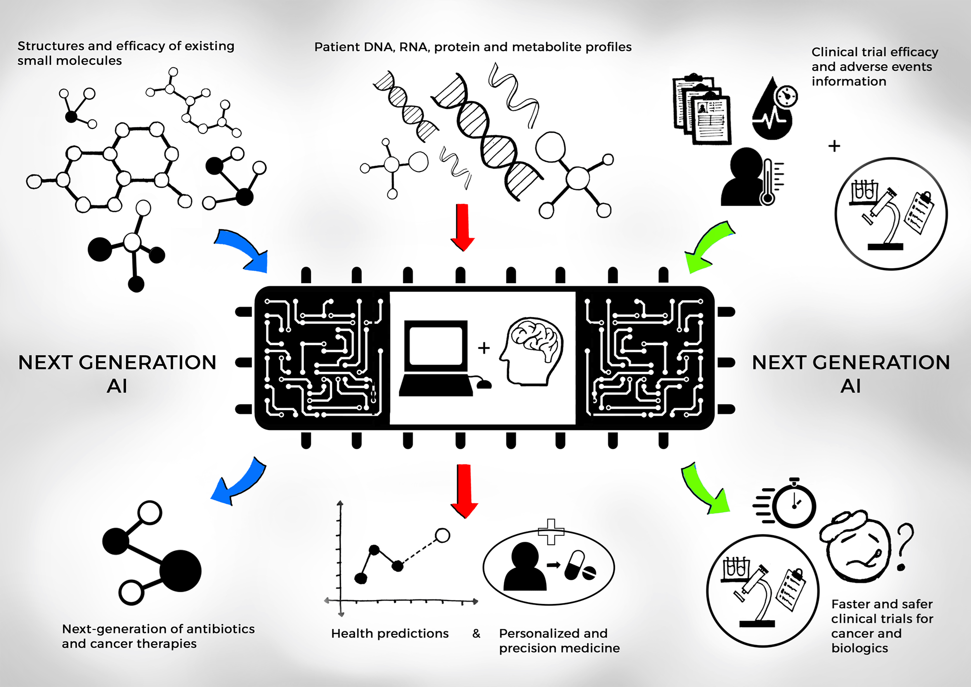 AI for drug discovery sketch