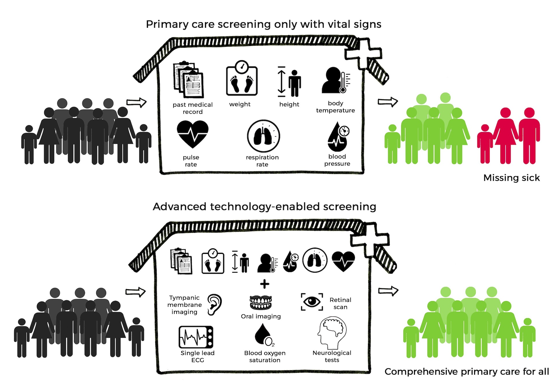 Technology enabled machine learning powered primary care screening systems